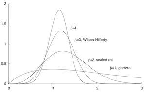 Unimodal distributions
